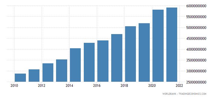 botswana expense current lcu wb data