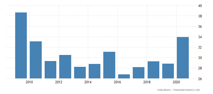 botswana expense percent of gdp wb data