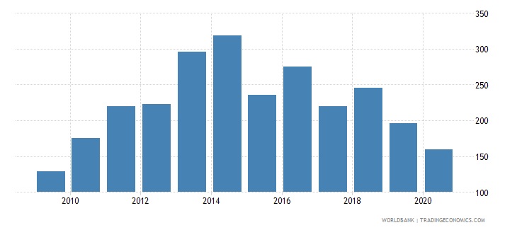 botswana export value index 2000  100 wb data