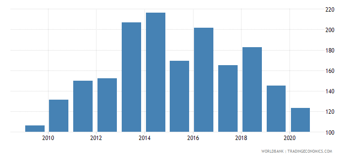 botswana export volume index 2000  100 wb data