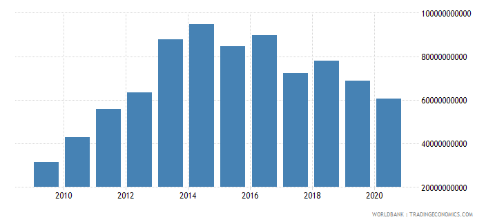 botswana exports as a capacity to import constant lcu wb data