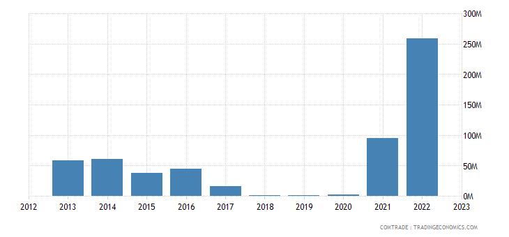 botswana exports china