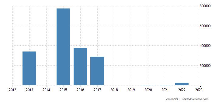 botswana exports cyprus