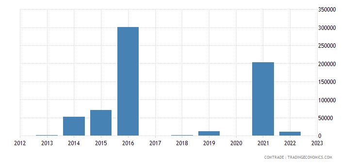 botswana exports eritrea