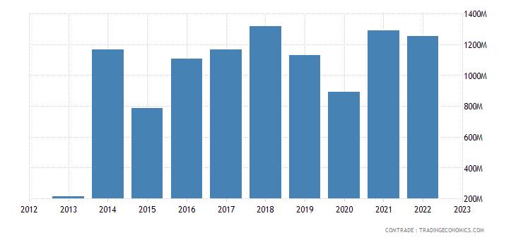botswana exports india