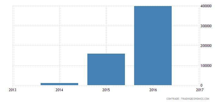 botswana exports iran