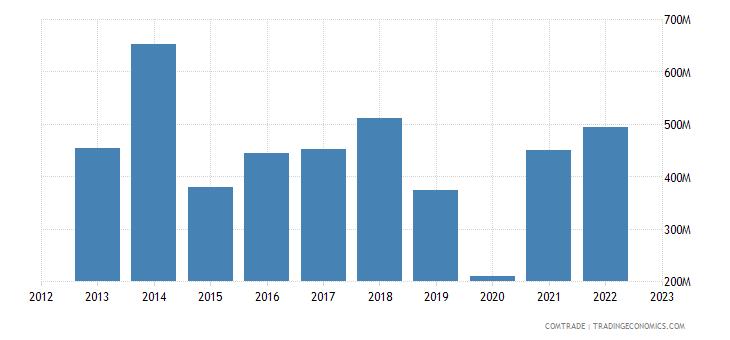 botswana exports israel