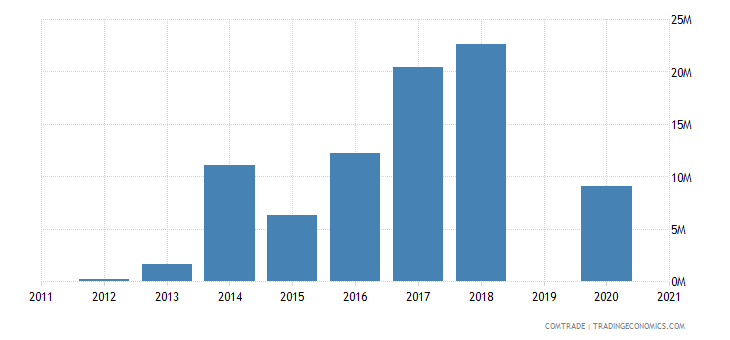 botswana exports japan