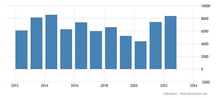 botswana exports merchandise customs current us$ millions seas adj  wb data