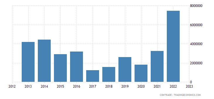 botswana exports mozambique
