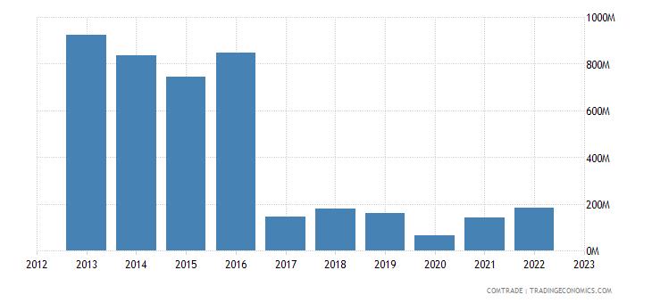 botswana exports namibia