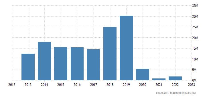 botswana exports netherlands