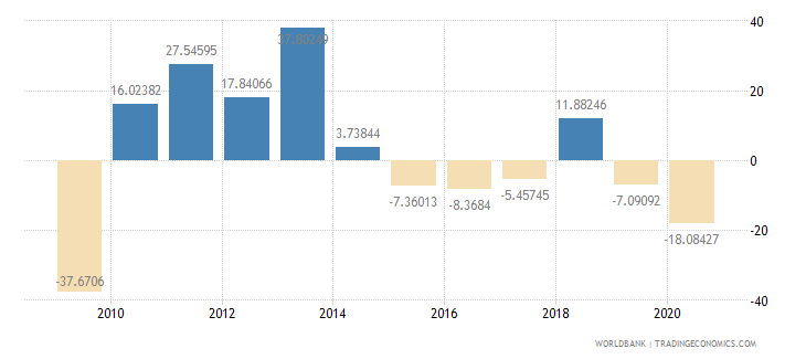 botswana exports of goods and services annual percent growth wb data
