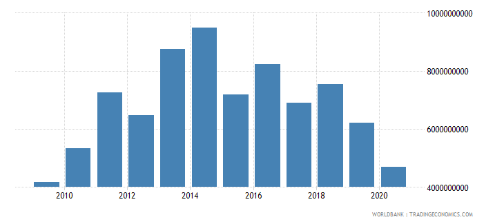 botswana exports of goods and services bop us dollar wb data