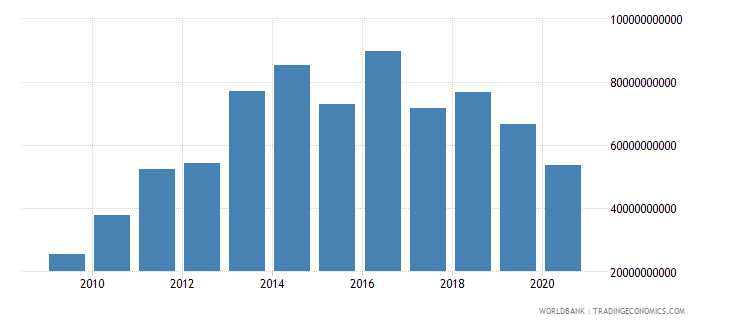 botswana exports of goods and services current lcu wb data