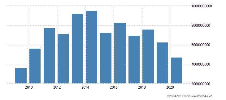 botswana exports of goods and services us dollar wb data