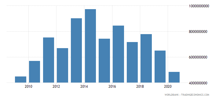 botswana exports of goods services and income bop us dollar wb data