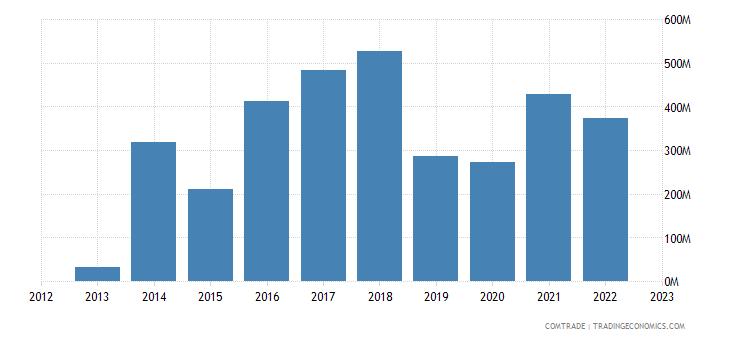 botswana exports singapore