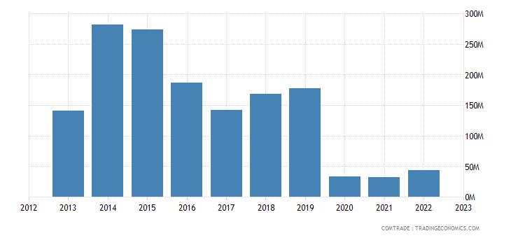 botswana exports switzerland