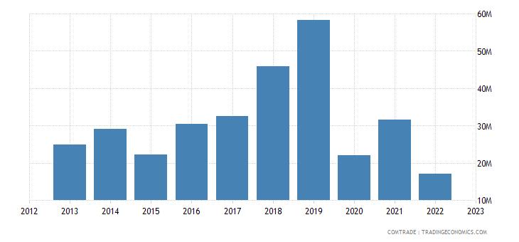 botswana exports vietnam