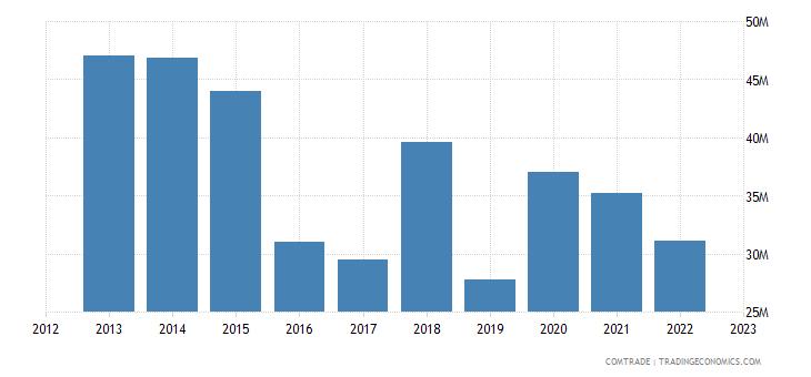 botswana exports zambia