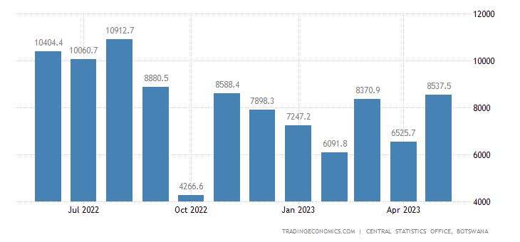 Botswana Exports