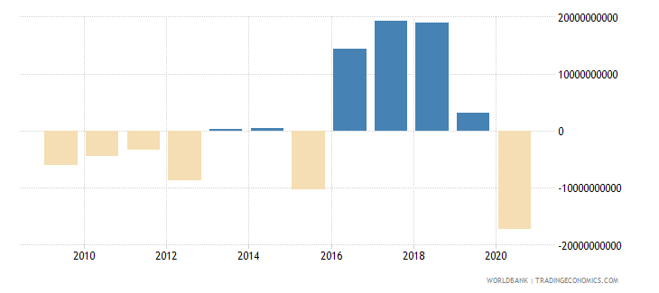 botswana external balance on goods and services constant lcu wb data
