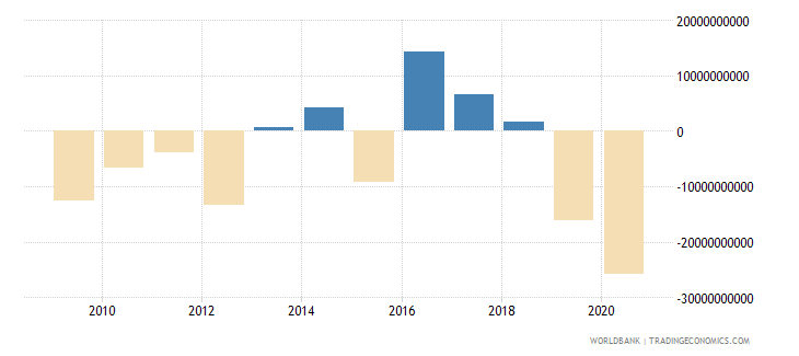 botswana external balance on goods and services current lcu wb data