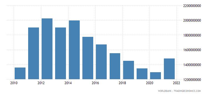 botswana external debt stocks long term dod us dollar wb data
