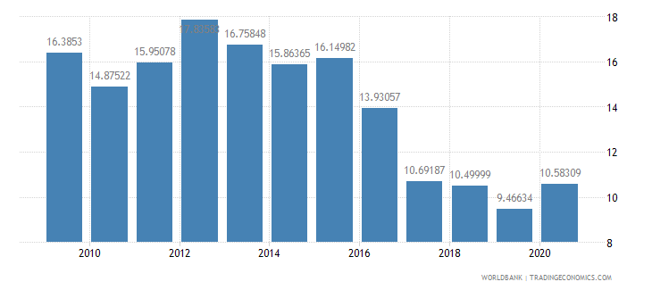 botswana external debt stocks percent of gni wb data