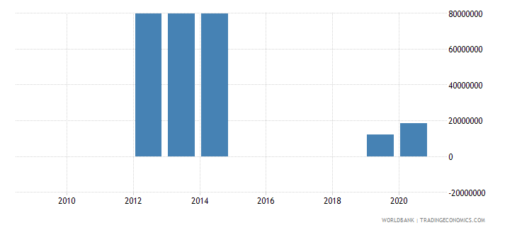 botswana external debt stocks private nonguaranteed png dod us dollar wb data