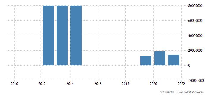 botswana external debt stocks private nonguaranteed png dod us dollar wb data