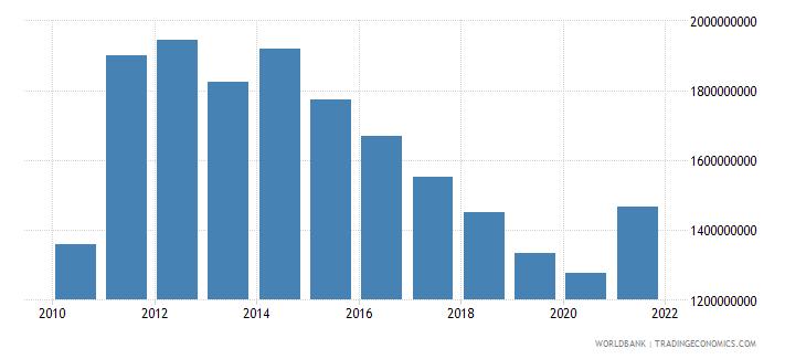 botswana external debt stocks public and publicly guaranteed ppg dod us dollar wb data