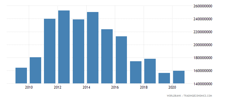 botswana external debt stocks total dod us dollar wb data