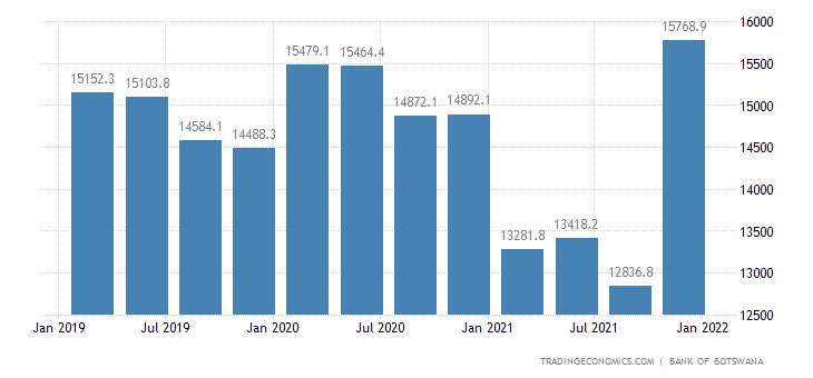 Botswana Total Public External Debt