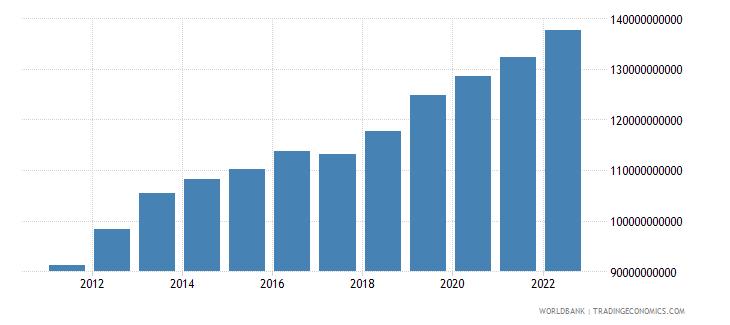 botswana final consumption expenditure constant lcu wb data