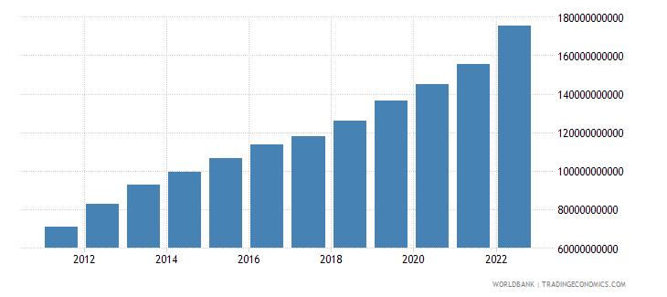 botswana final consumption expenditure current lcu wb data