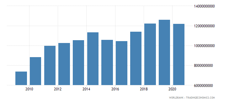 botswana final consumption expenditure us dollar wb data