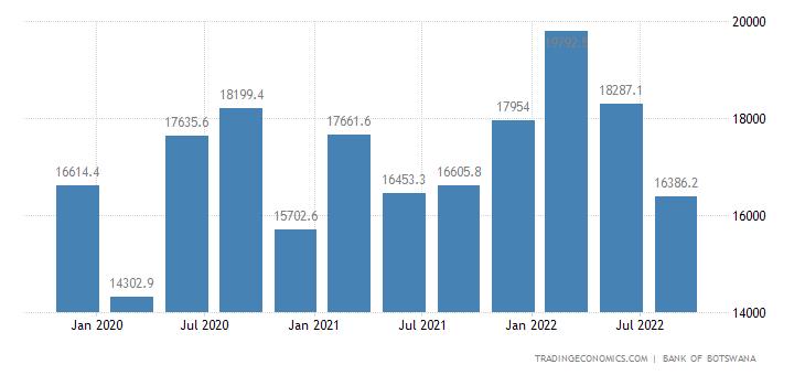 Botswana Fiscal Expenditure