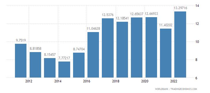 botswana food imports percent of merchandise imports wb data
