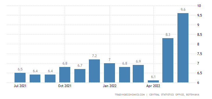 Botswana Food Inflation