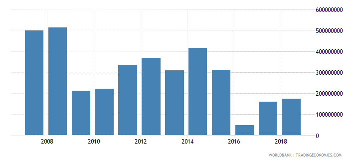 botswana foreign direct investment net inflows in reporting economy drs us dollar wb data