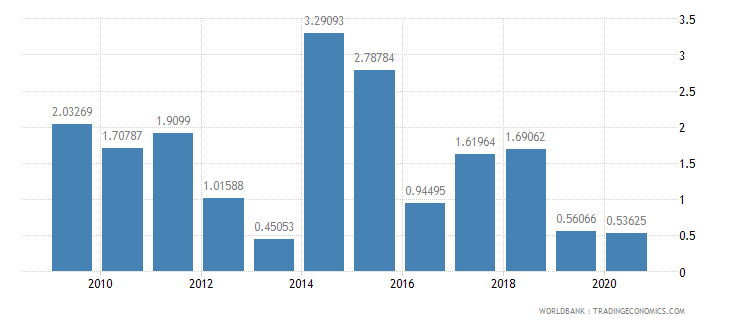 botswana foreign direct investment net inflows percent of gdp wb data