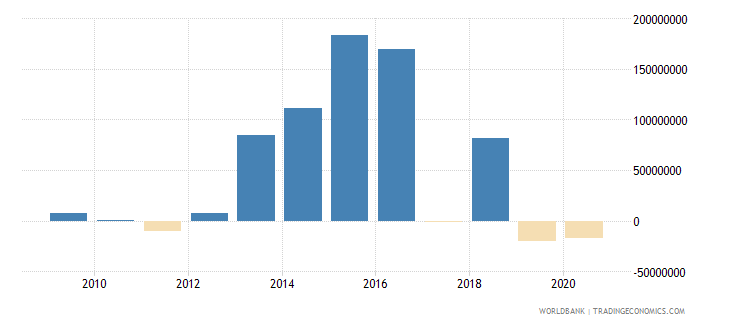 botswana foreign direct investment net outflows bop current us$ wb data
