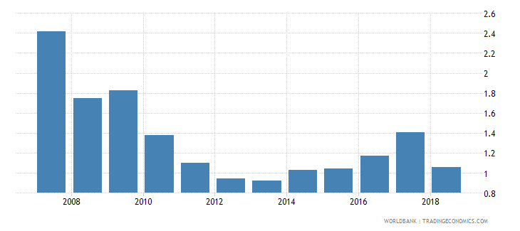 botswana foreign reserves months import cover goods wb data