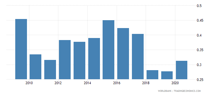 botswana forest rents percent of gdp wb data