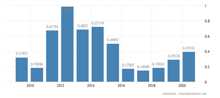 botswana fuel exports percent of merchandise exports wb data