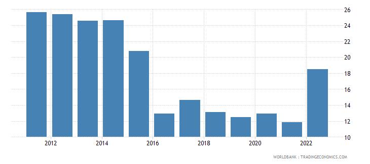 botswana fuel imports percent of merchandise imports wb data