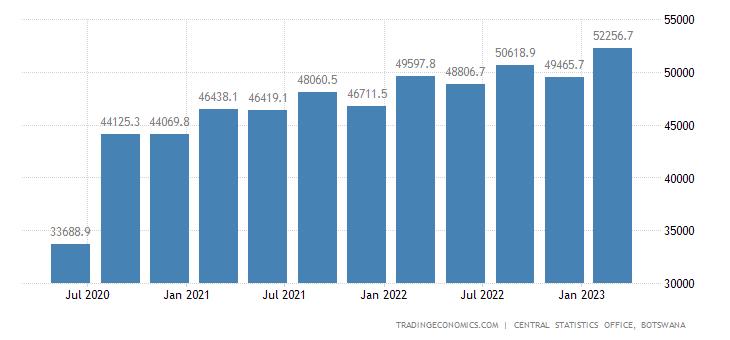 Botswana GDP Constant Prices