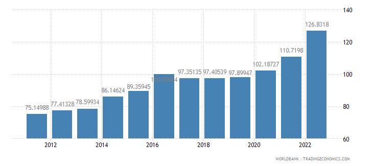 botswana gdp deflator base year varies by country wb data
